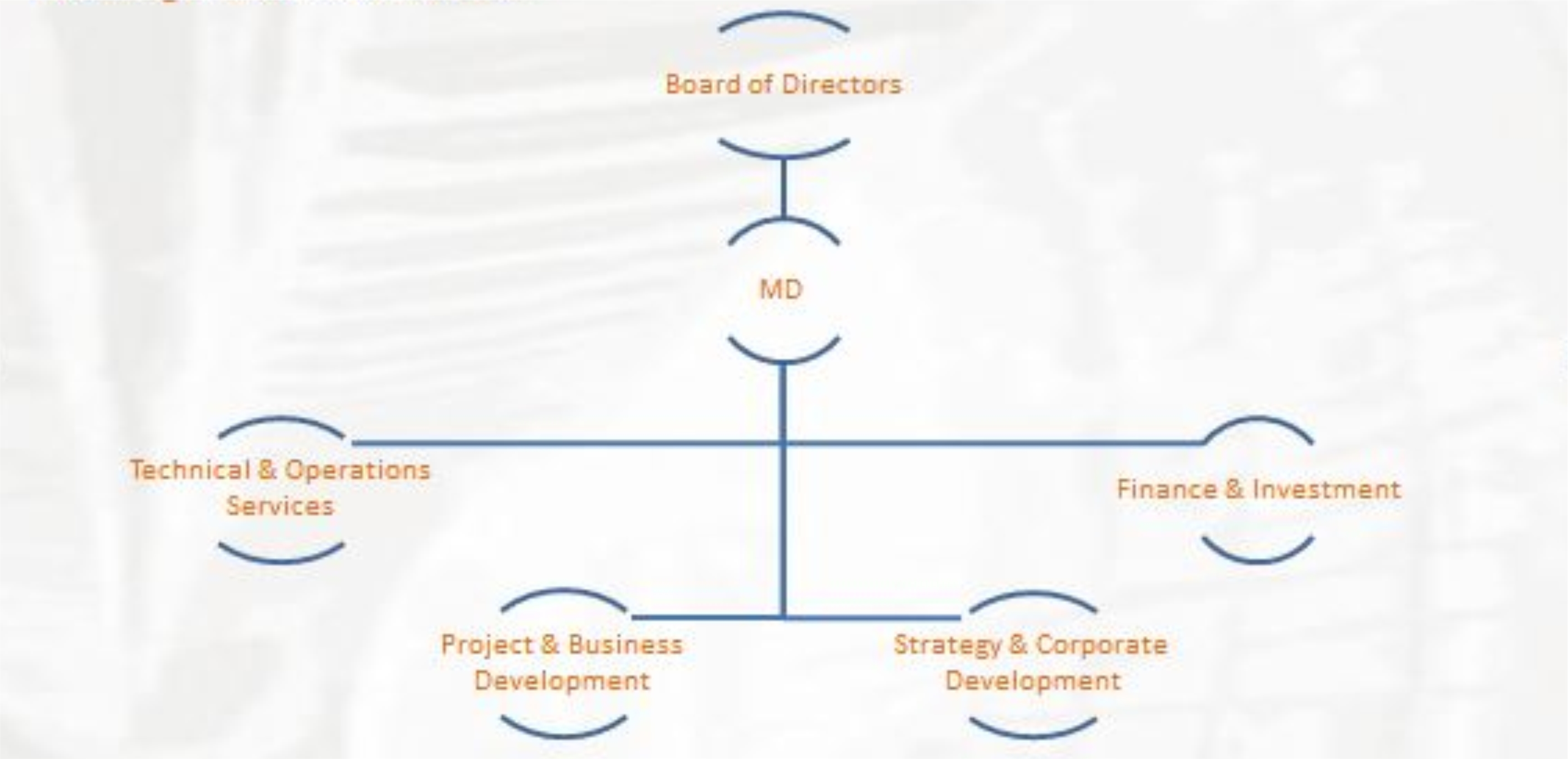 sivc org structure design